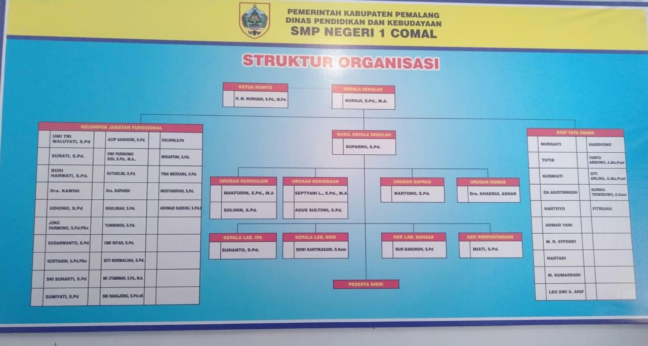 STRUKTUR ORGANISASI SMP NEGERI 1 COMAL TAHUN PELAJARAN 2019 / 2020